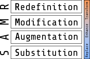 The SAMR model includes Substitution, Augmentation, Modification, and Redefinition